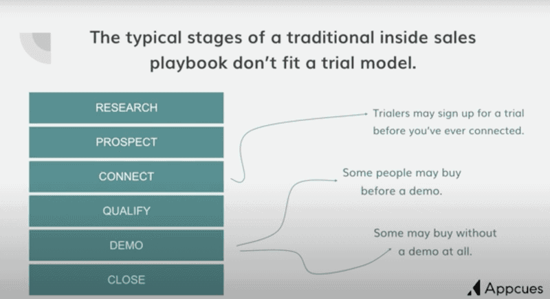 Diagram of a traditional sales model that don't fit with a trial model