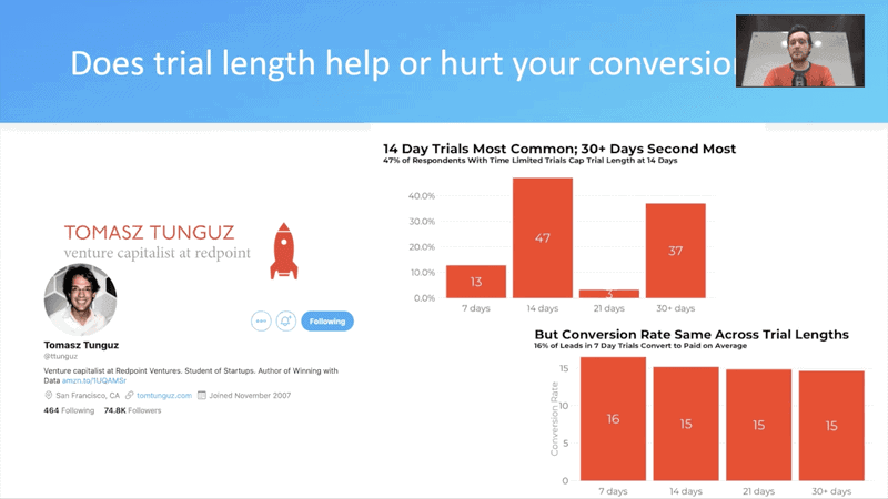 Does trial length help or hurt your conversion rates. 14 Day Trials Most Common; 30+ Days Second Most But Conversion Rate Same Across Trial Lengths