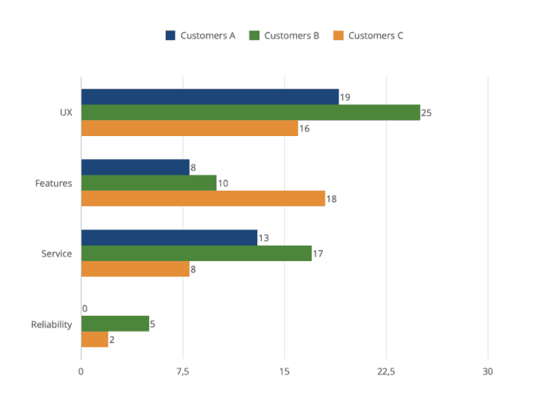 Hypothetical table of analysis of responses via NPS by customer vs category of complaint.