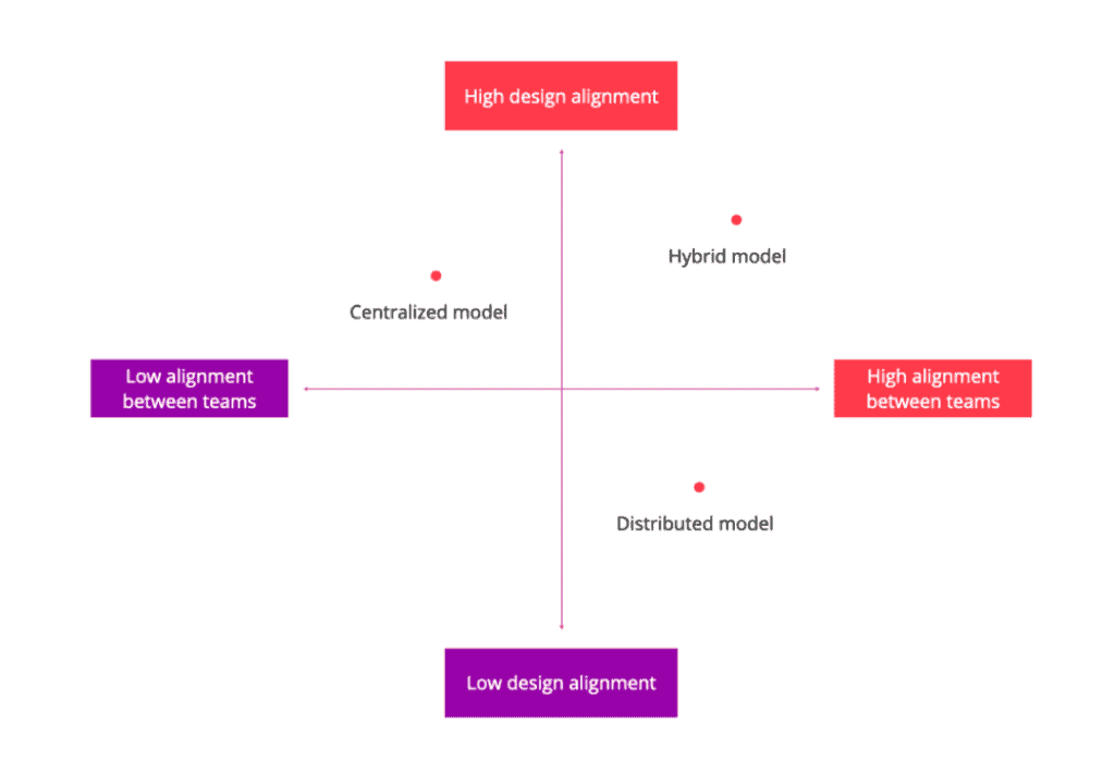 Centralized model is high design alignment and low alignment between teams. Hybrid model is high design alignment and high alignment between teams. Distributed model is low design alignment and high alignment between teams.
